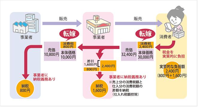 消費税の転嫁イメージ